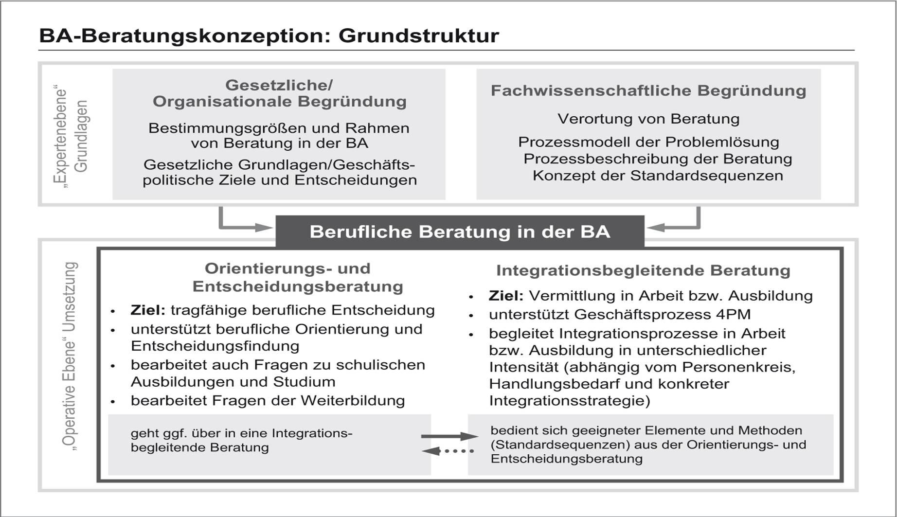 BA Beratungskonzeption