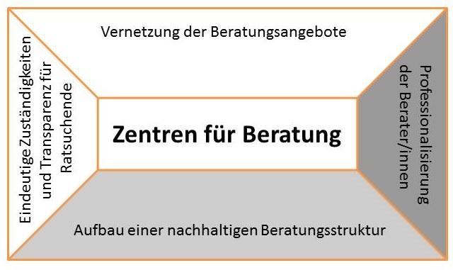Grafik ZfB